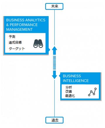 BI&CPM(ビジネス・インテリジェンスと企業業績評価)